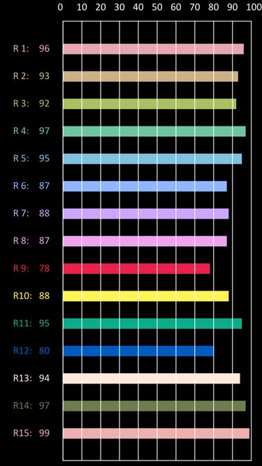 Met onze professionele klasse A en spectrum lichtmeter, die we uiteraard jaarlijks laten kalibreren, kunnen wij referentie- en controlemetingen uitvoeren van bestaande verlichtingsinstallaties